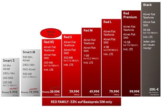 Vodafone Smart und Red Tarife im Überblick
