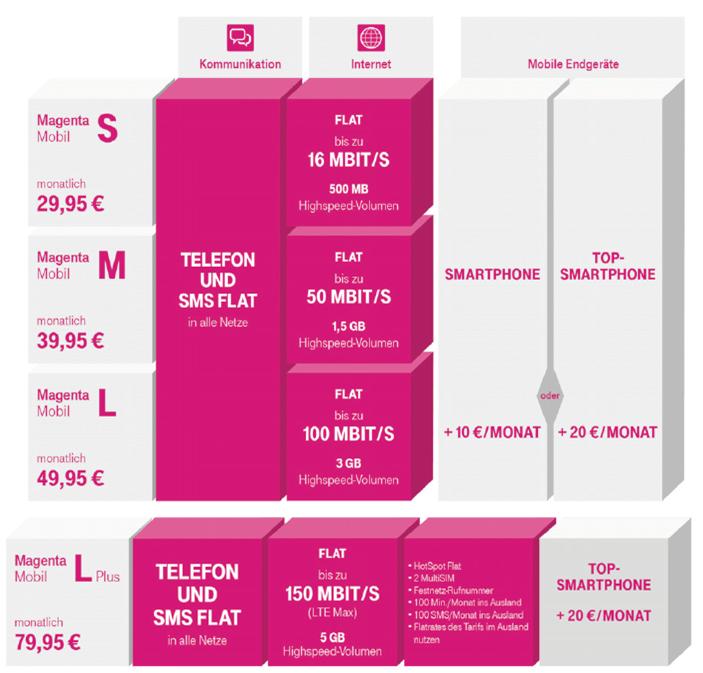 telekom magentamobil tarif bersicht handy dsl tarif info. Black Bedroom Furniture Sets. Home Design Ideas