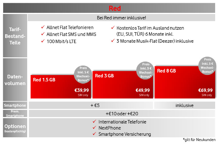 Vodafone RED-Tarife im Überblick