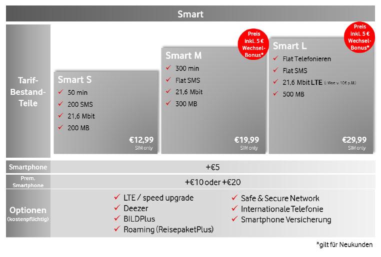 Vodafone Smart-Portfolio im Überblick