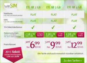Mai Aktionstarife bei winSIM - Allnetflat Handytarife mit 2, 3 oder 4GB LTE Datenflats ab günstige 6,99 Euro monatlich