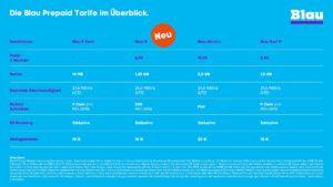 Die neuen Blau Prepaid-Handytarife in einer Übersicht