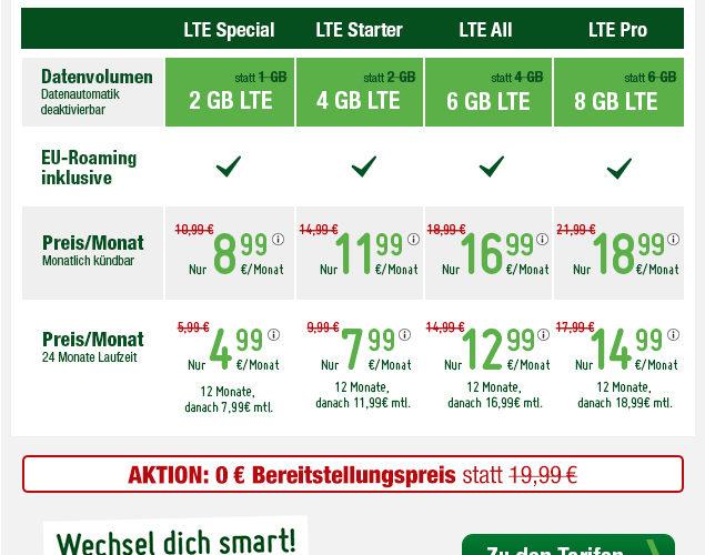 smartmobil.de Aktionstarife im September 2018 - Allnetflat Handytarife im Preis gesenkt