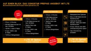 Die congstar Prepaid Handytarife mit LTE im Überblick